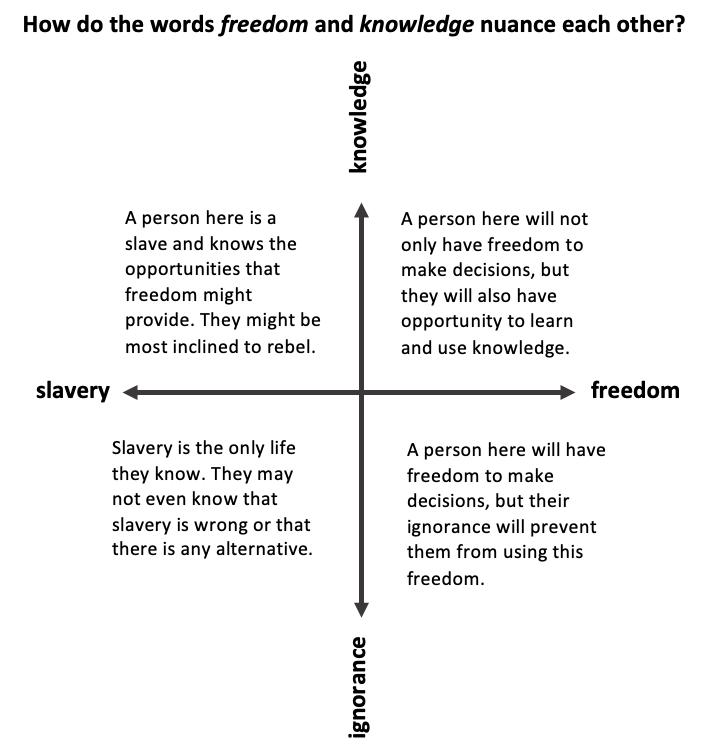 Freedom-Knowledge