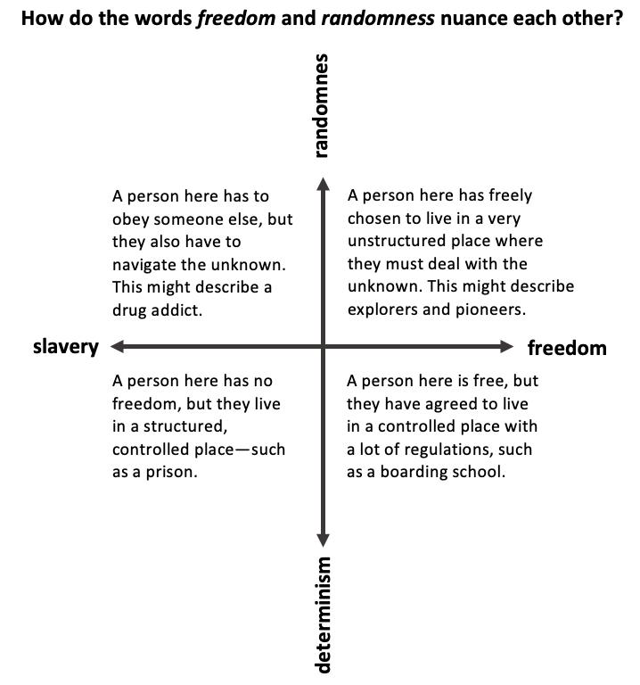 Freedom-Randomness
