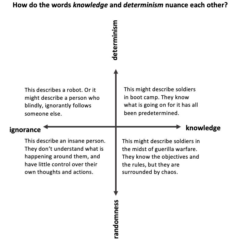 Knowledg-Determinism